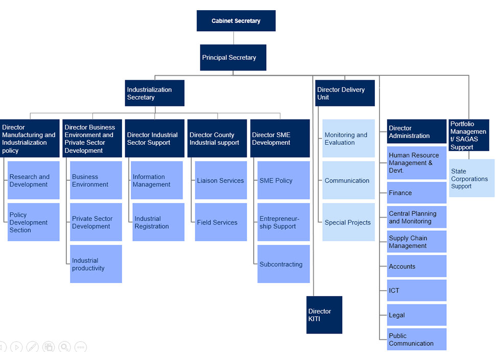 organizational structure 3 large thumb